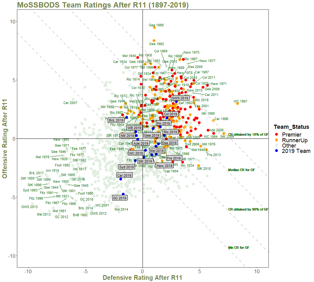 Team Ratings After R11 - with Quantiles and Annotations.png