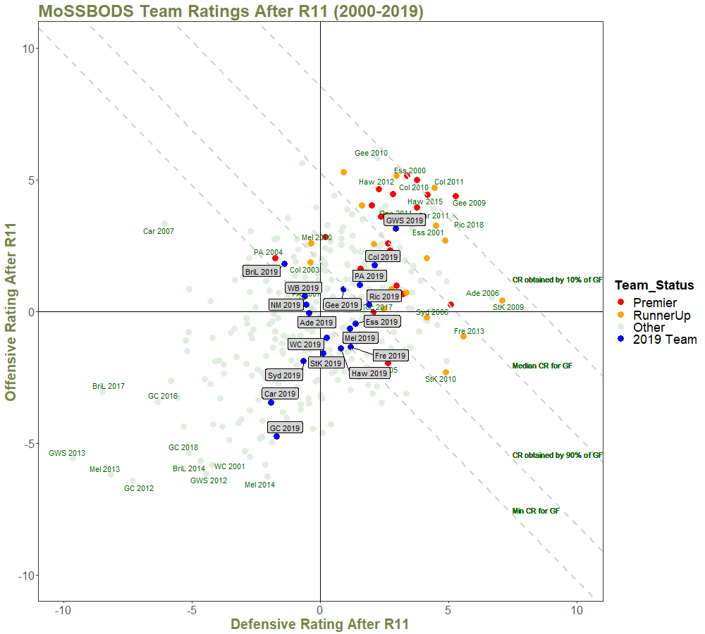 Team Ratings After R11 - with Quantiles and Annotations - 2000 on.png