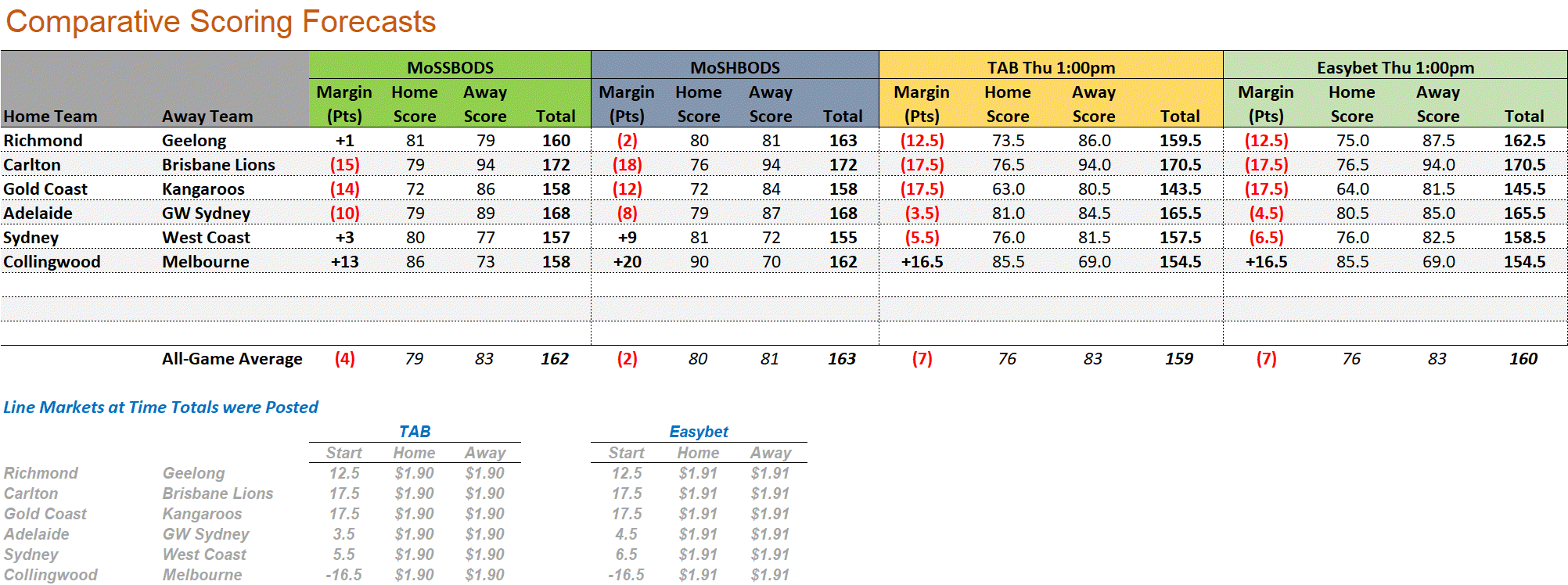 R12 - Score Forecasts.png