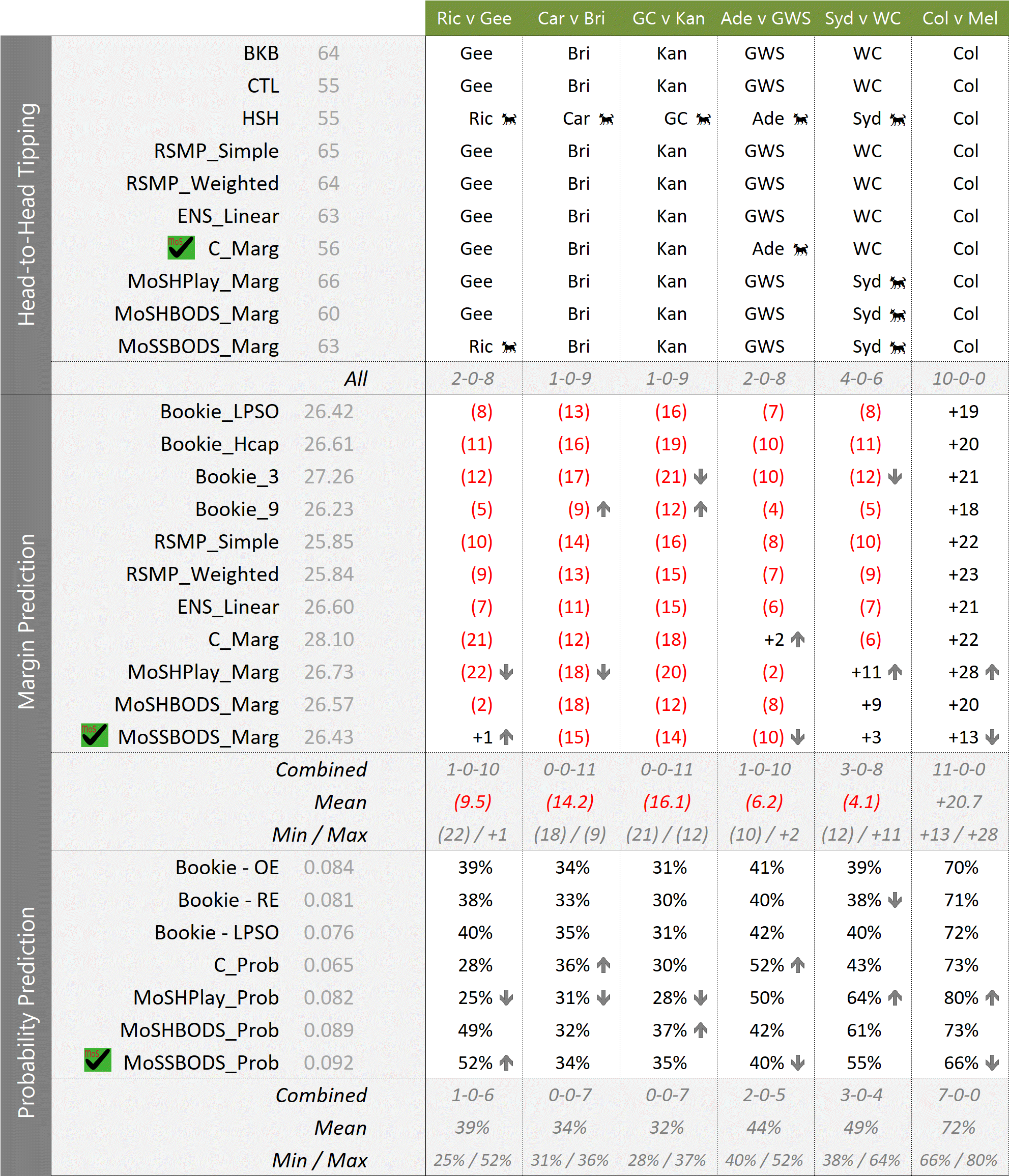R12 - MoSHPlay Update 630PM Sat.png
