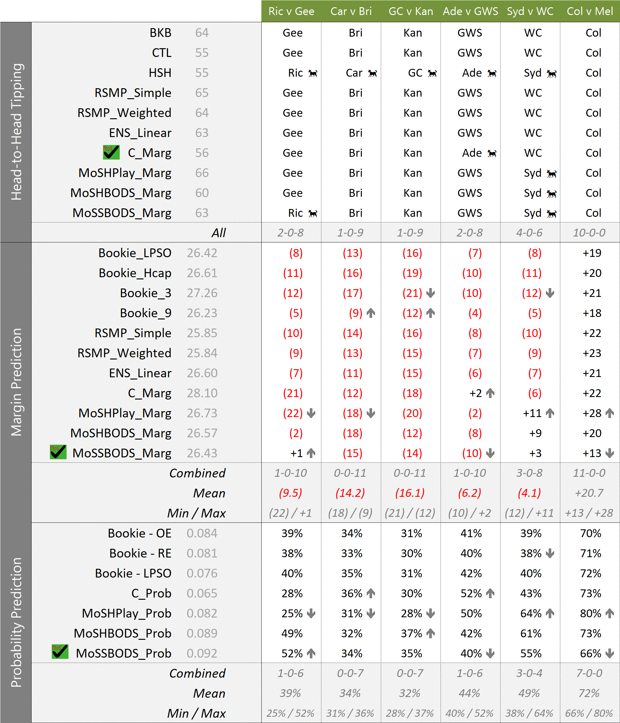 R12 - MoSHPlay Update 730PM Sat.png