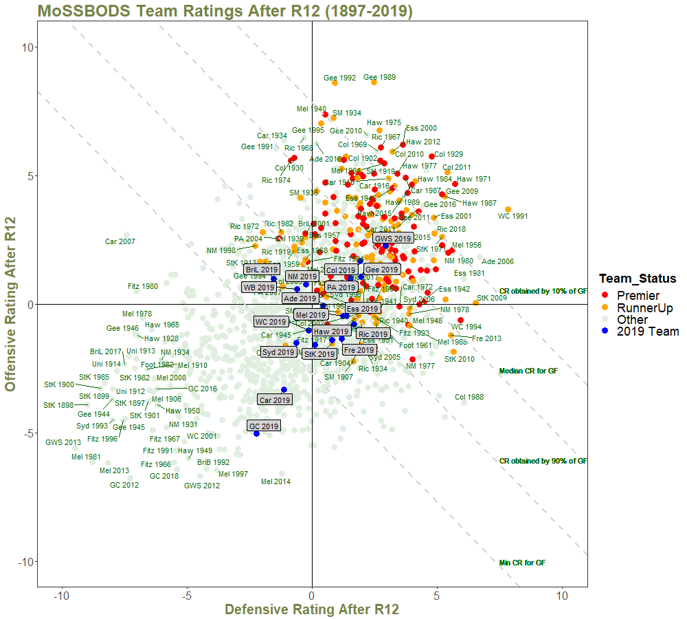 Team Ratings After R12 - with Quantiles and Annotations.png