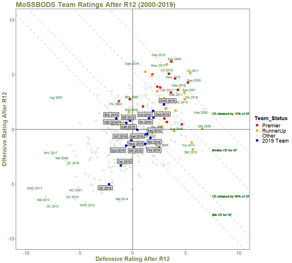 Team Ratings After R12 - with Quantiles and Annotations - 2000 on.png