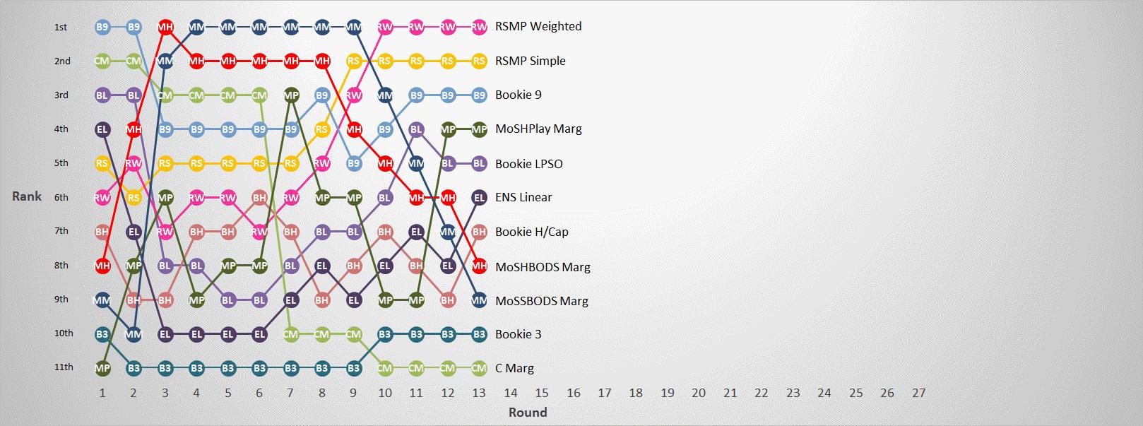 R13 - Margin Predictor Ranks.png