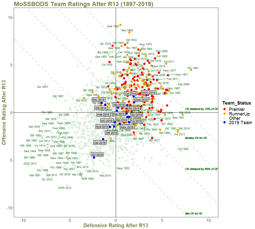 Team Ratings After R13 - with Quantiles and Annotations.png