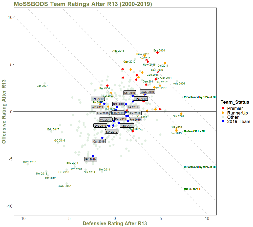 Team Ratings After R13 - with Quantiles and Annotations - 2000 on.png