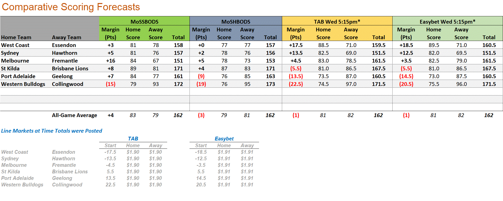 R14 - Score Forecasts.png