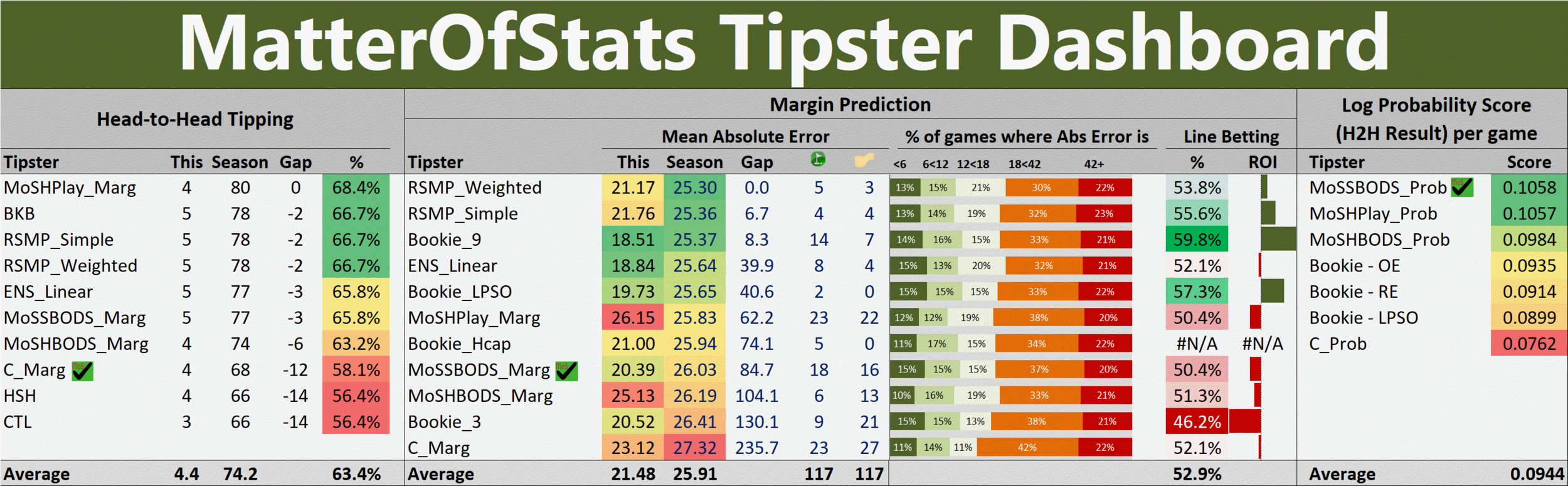 R14 - Tipster Dashboard.png