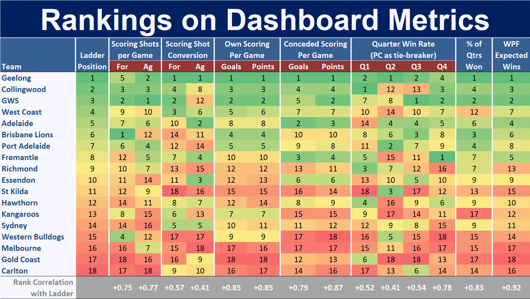 R14 - Ranking on Dashboard Metrics.png