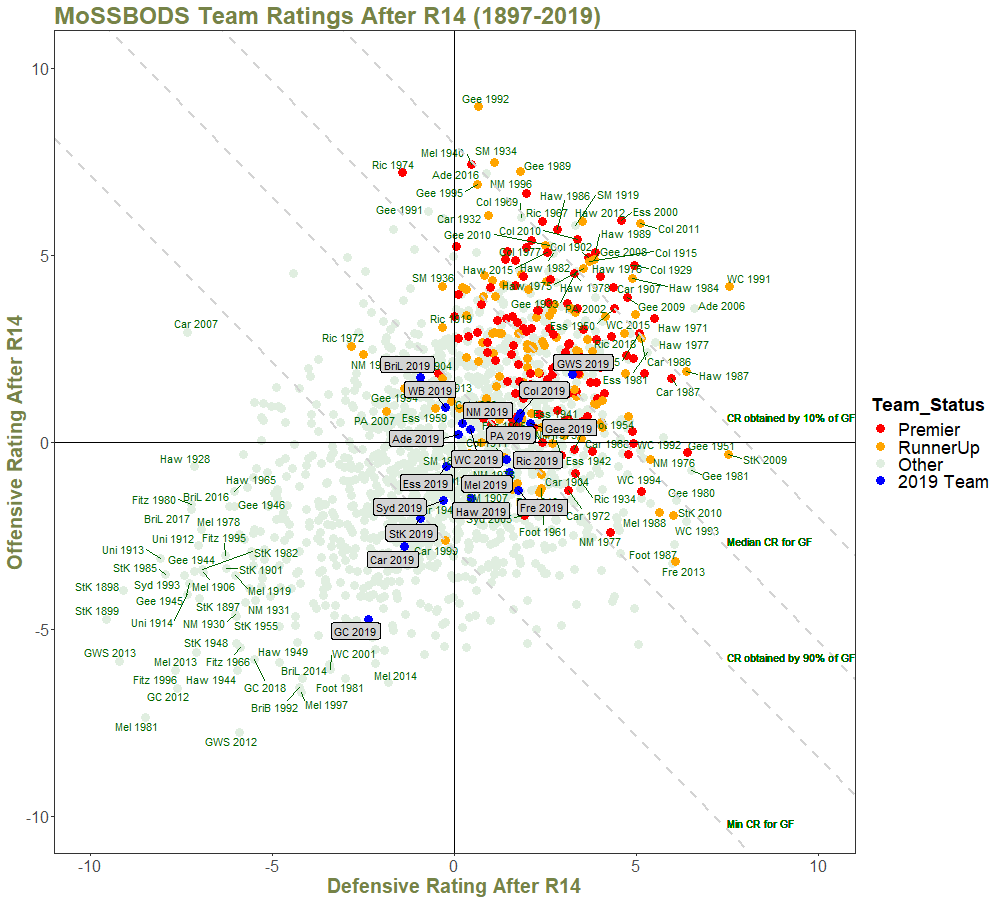 Team Ratings After R14 - with Quantiles and Annotations.png