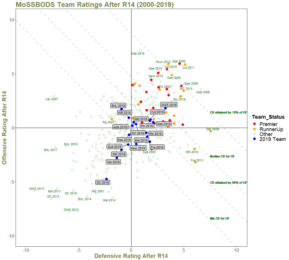 Team Ratings After R14 - with Quantiles and Annotations - 2000 on.png