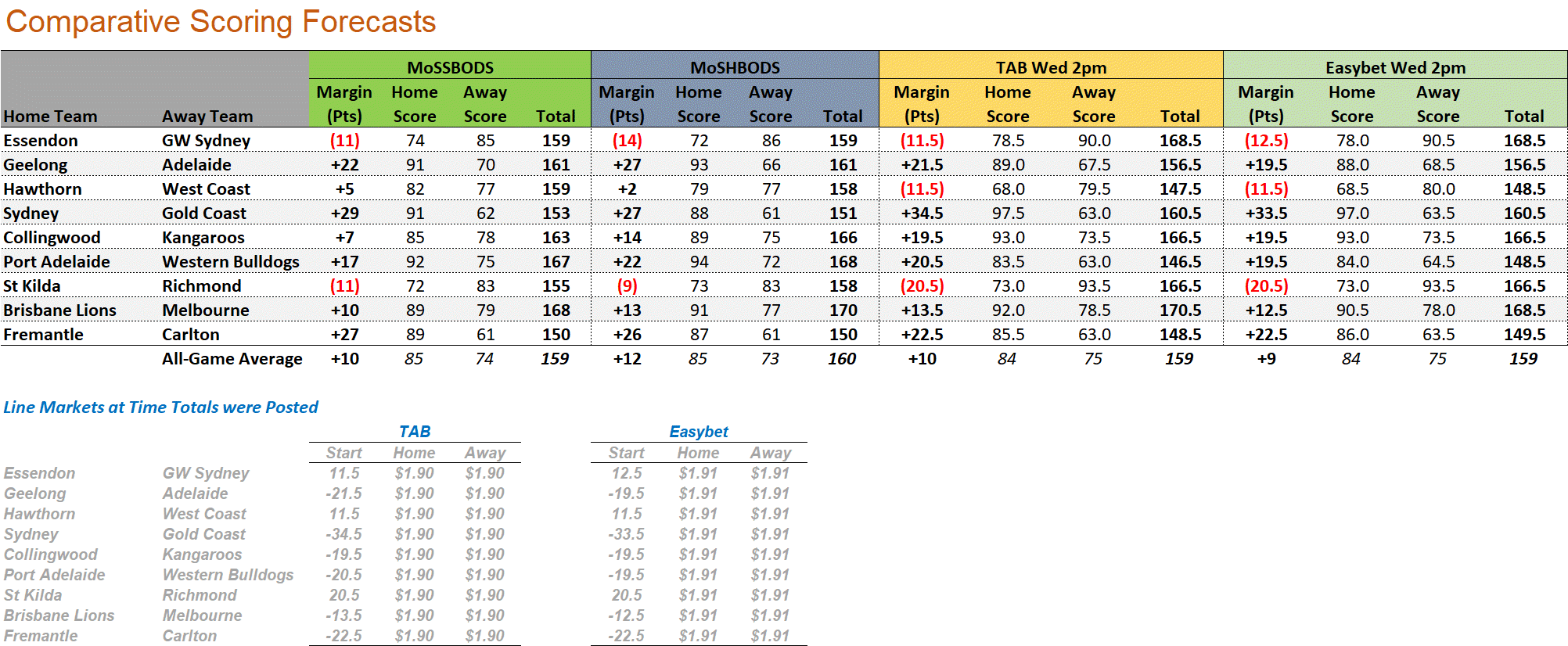 R15 - Score Forecasts.png