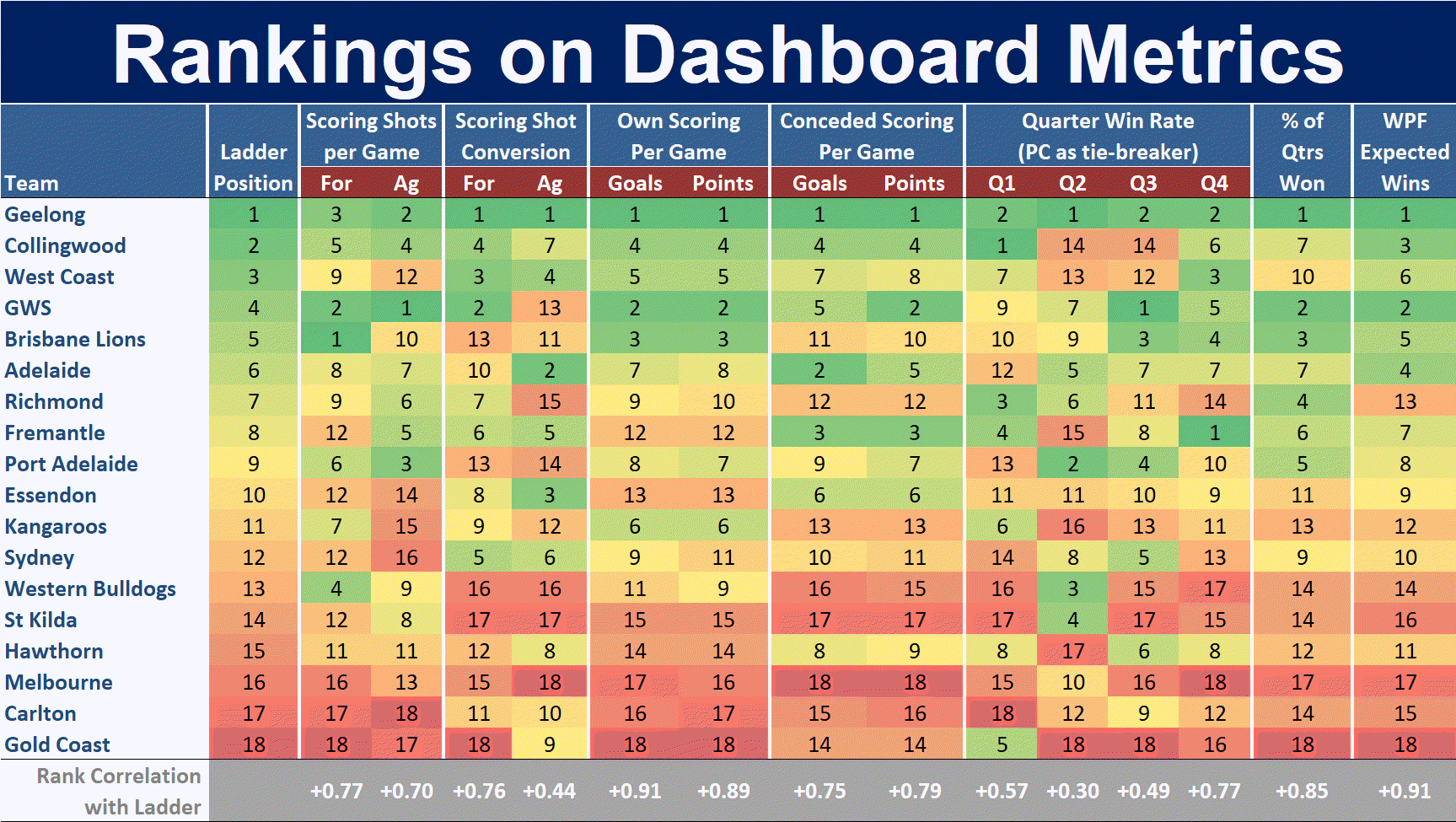 R15 - Ranking on Dashboard metrics.png