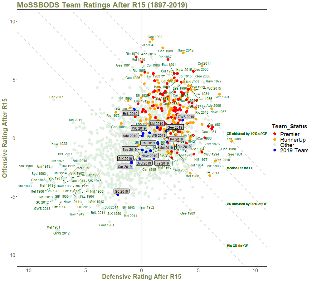 Team Ratings After R15 - with Quantiles and Annotations.png