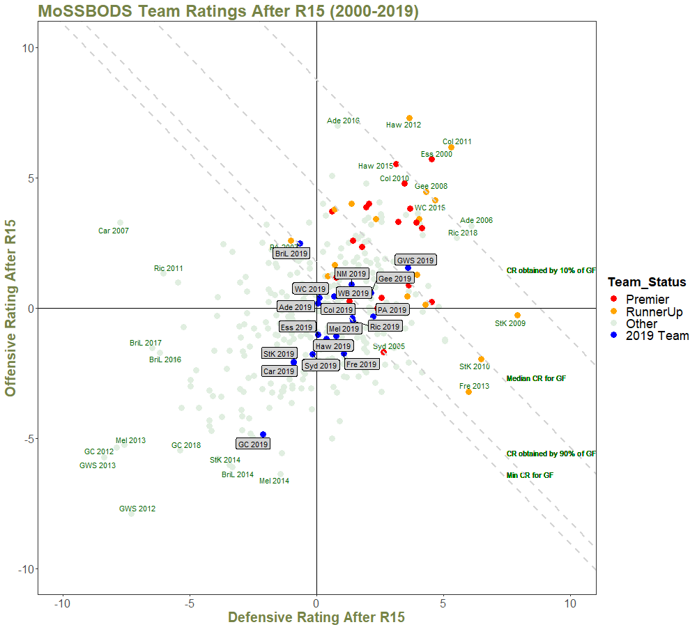 Team Ratings After R15 - with Quantiles and Annotations - 2000 on.png