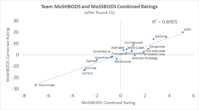 R15 - MoSSBODS and MoSHBODS Combined Ratings.png