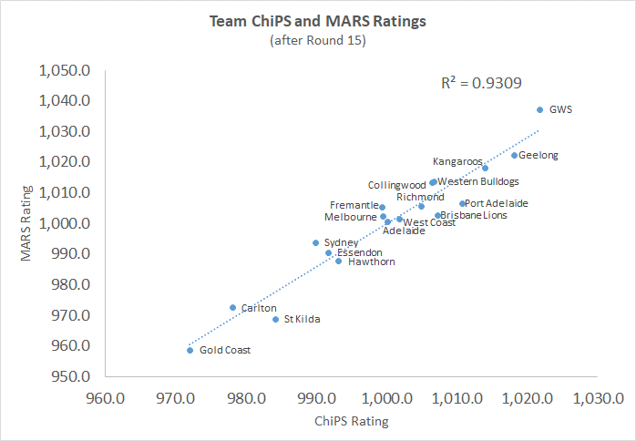 R15 - ChiPS and MARS Chart.png