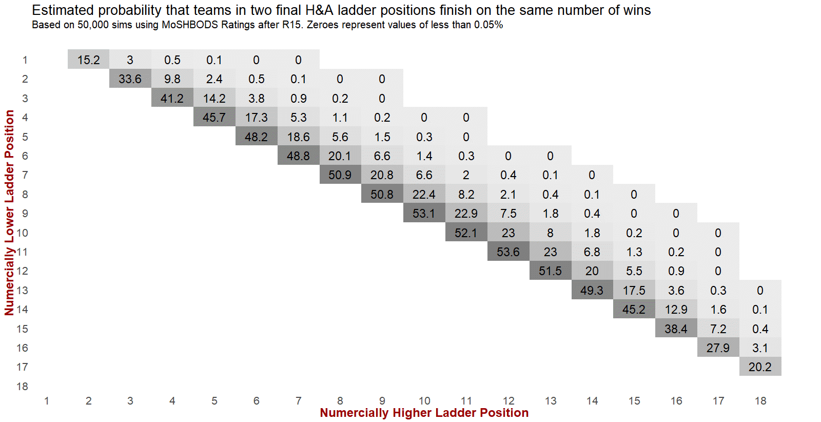 R16 - Importance of Percentage.png