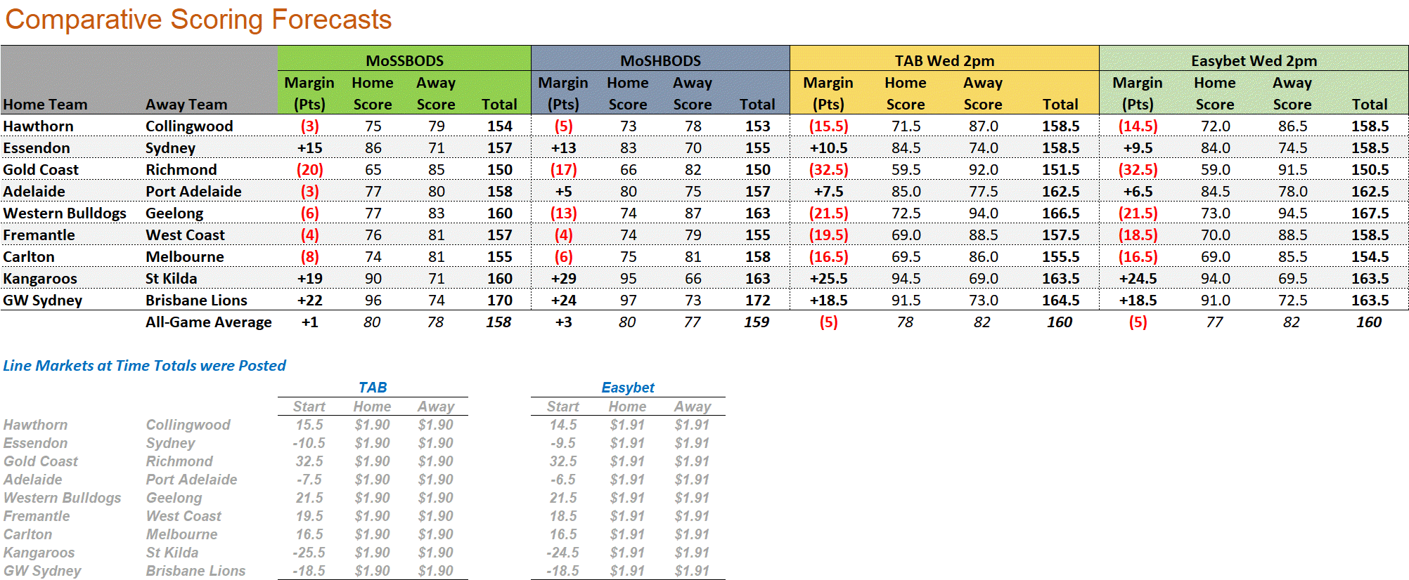 R16 - Score Forecasts.png