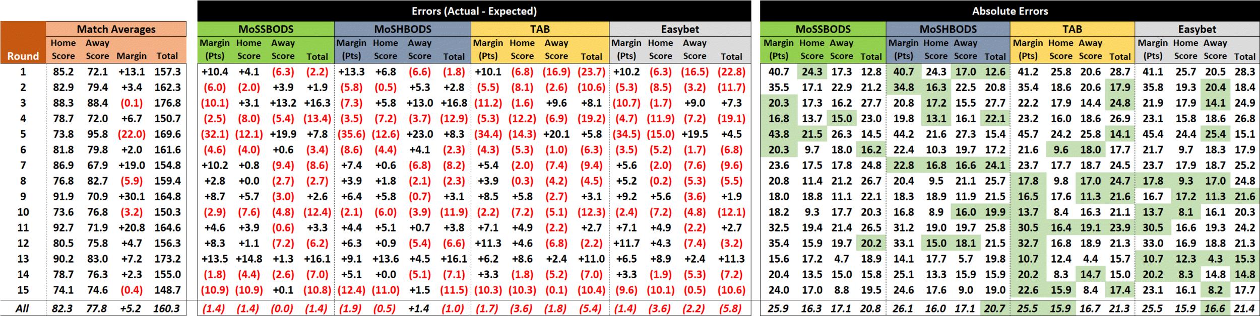 R16 - Score Performances.png