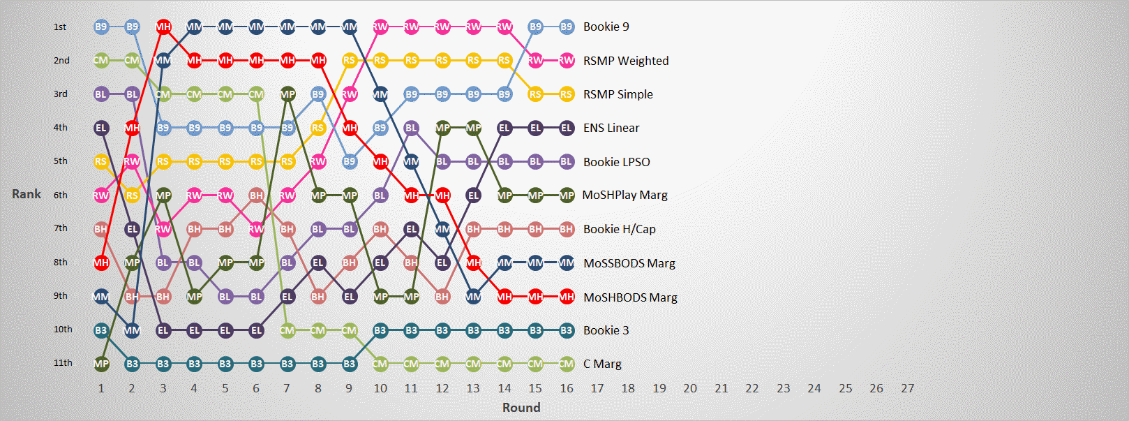 R16 - Margin Predictor Ranks.png