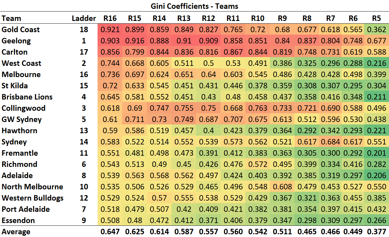 R17 - Gini - Teams.png