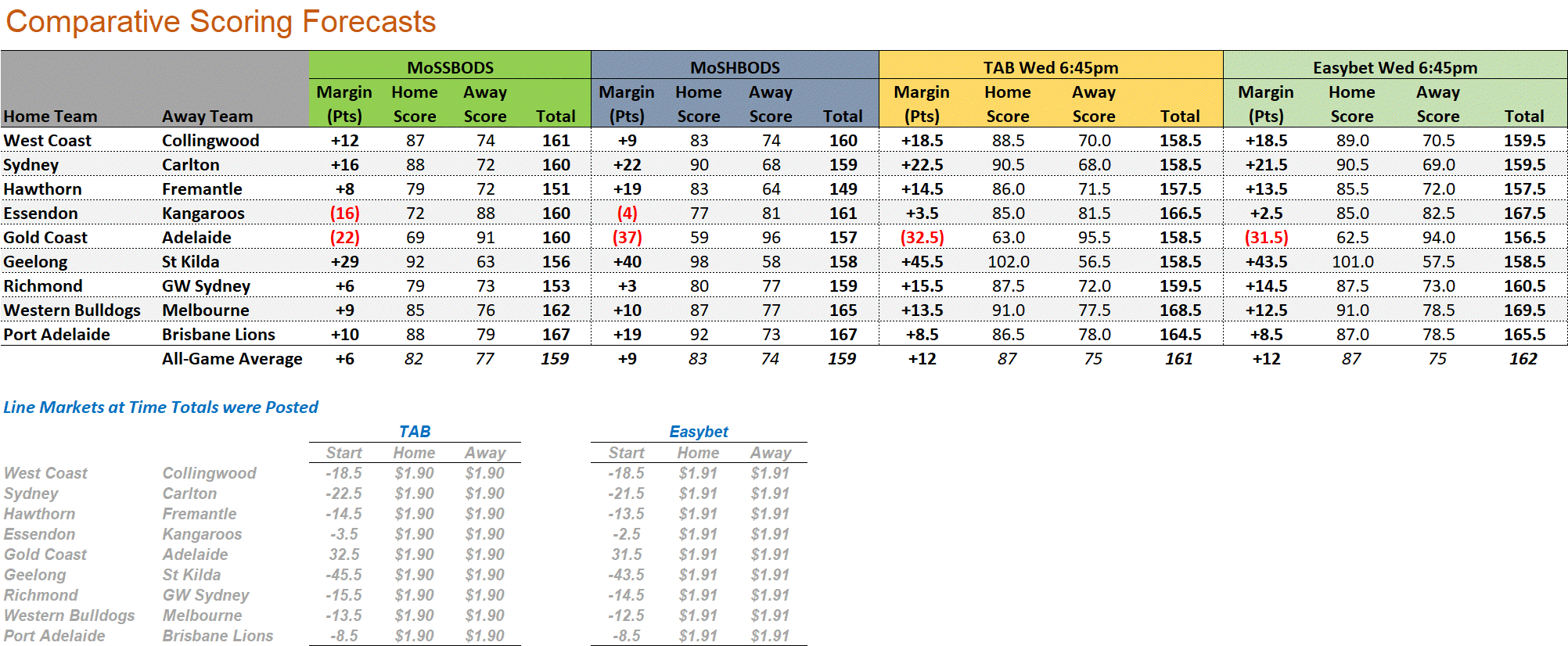 R17 - Score Forecasts.png