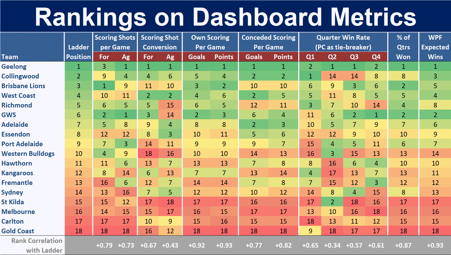 R17 - Rank on Dashboard Metrics.png