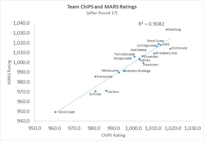 R17 - ChiPS and MARS - Chart.png