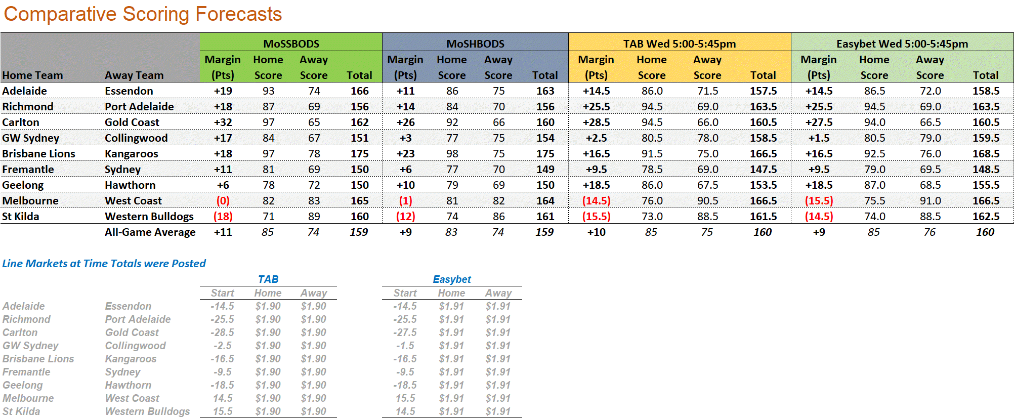 R18 - Score Forecasts.png