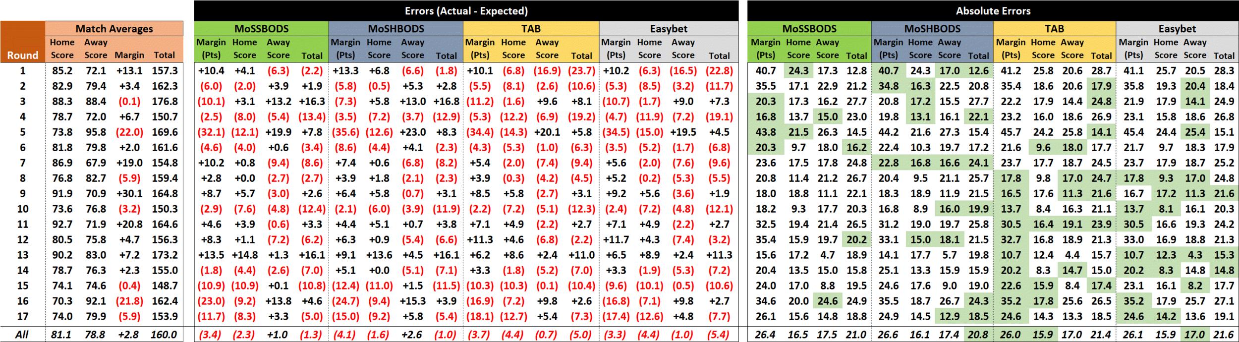 R18 - Score Performances.png