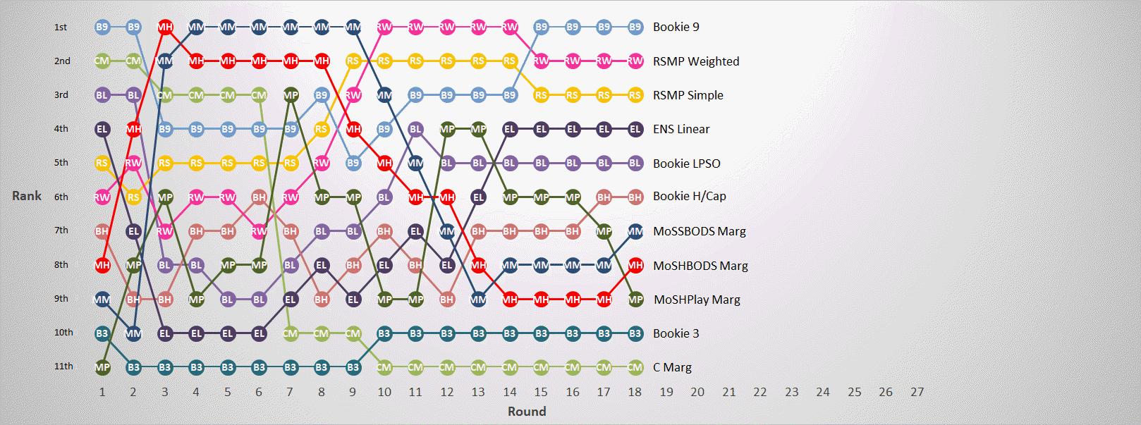 R18 - Margin Predictor Ranks.png