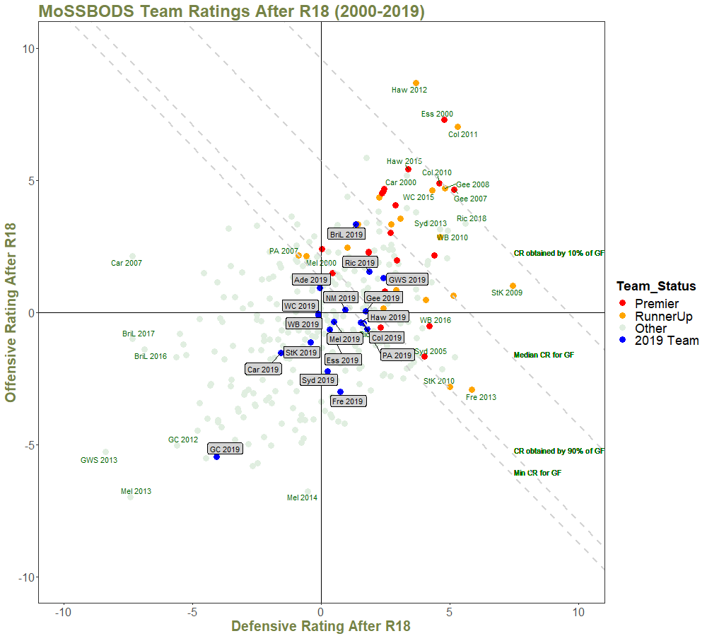Team Ratings After R18 - with Quantiles and Annotations - 2000 on.png