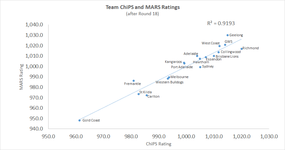 R18 - ChiPS and MARS - Chart.png
