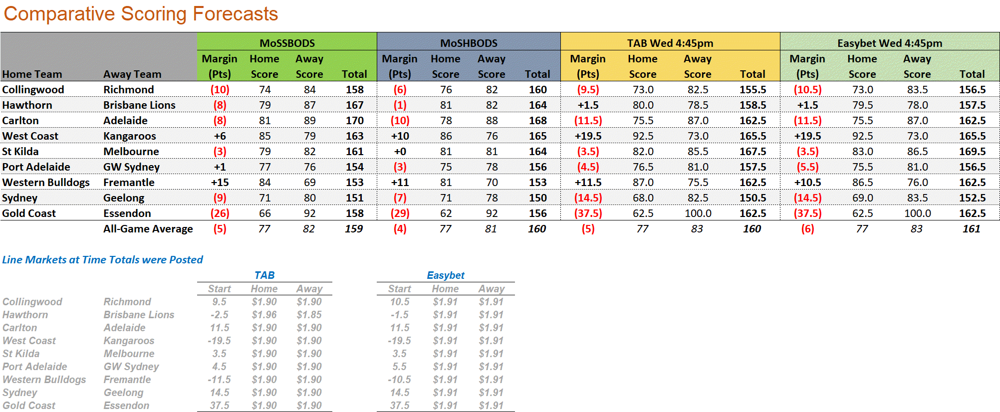 R19 - Score Forecasts.png
