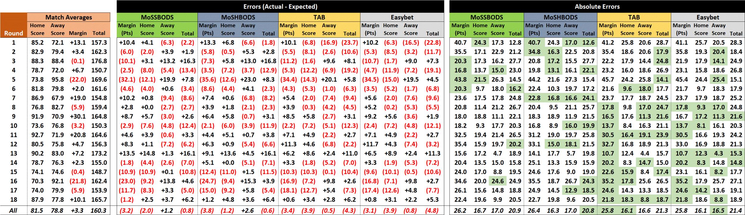 R19 - Score Performances.png