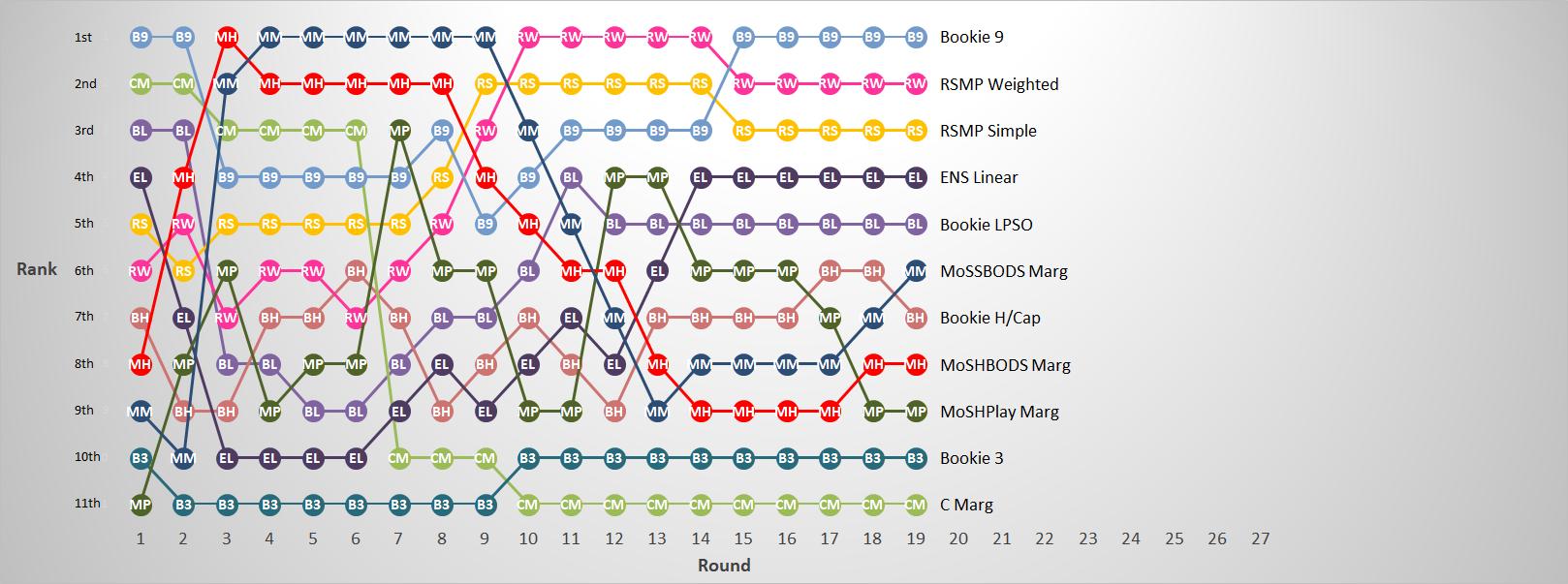 R19 - Margin Predictor Ranks.png