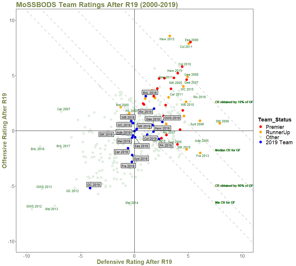 Team Ratings After R19 - with Quantiles and Annotations - 2000 on.png