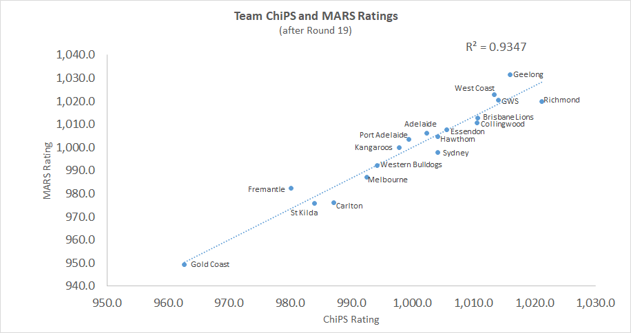 R19 - ChiPS and MARS - Chart.png