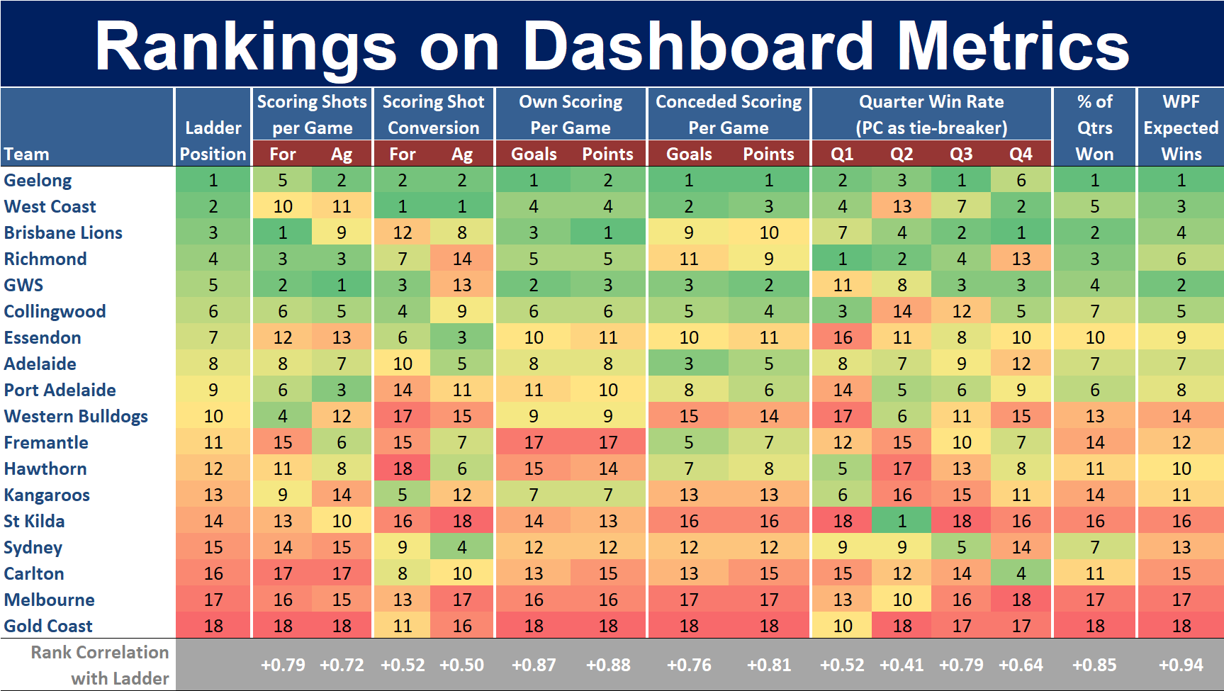 R20 - Rankings on Dashboard Metrics.png
