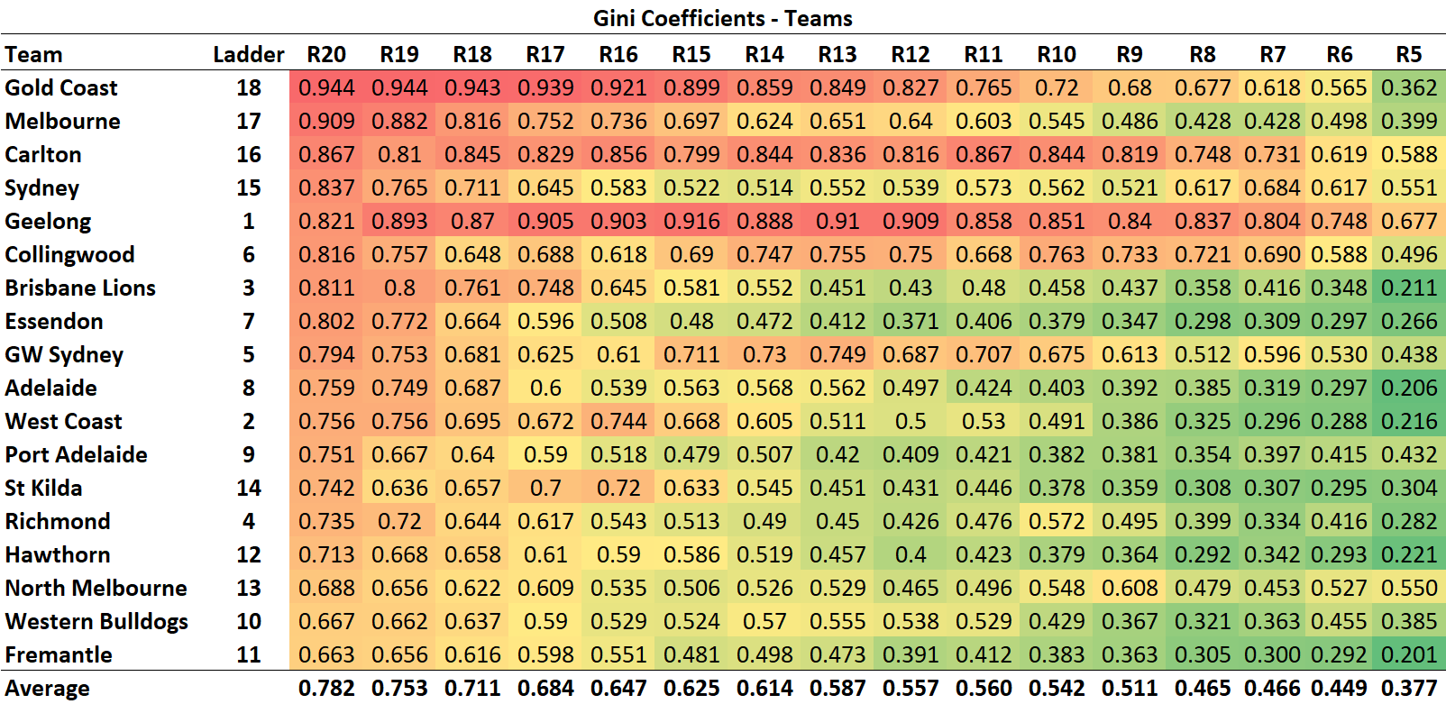 R21 - Gini - Teams.png
