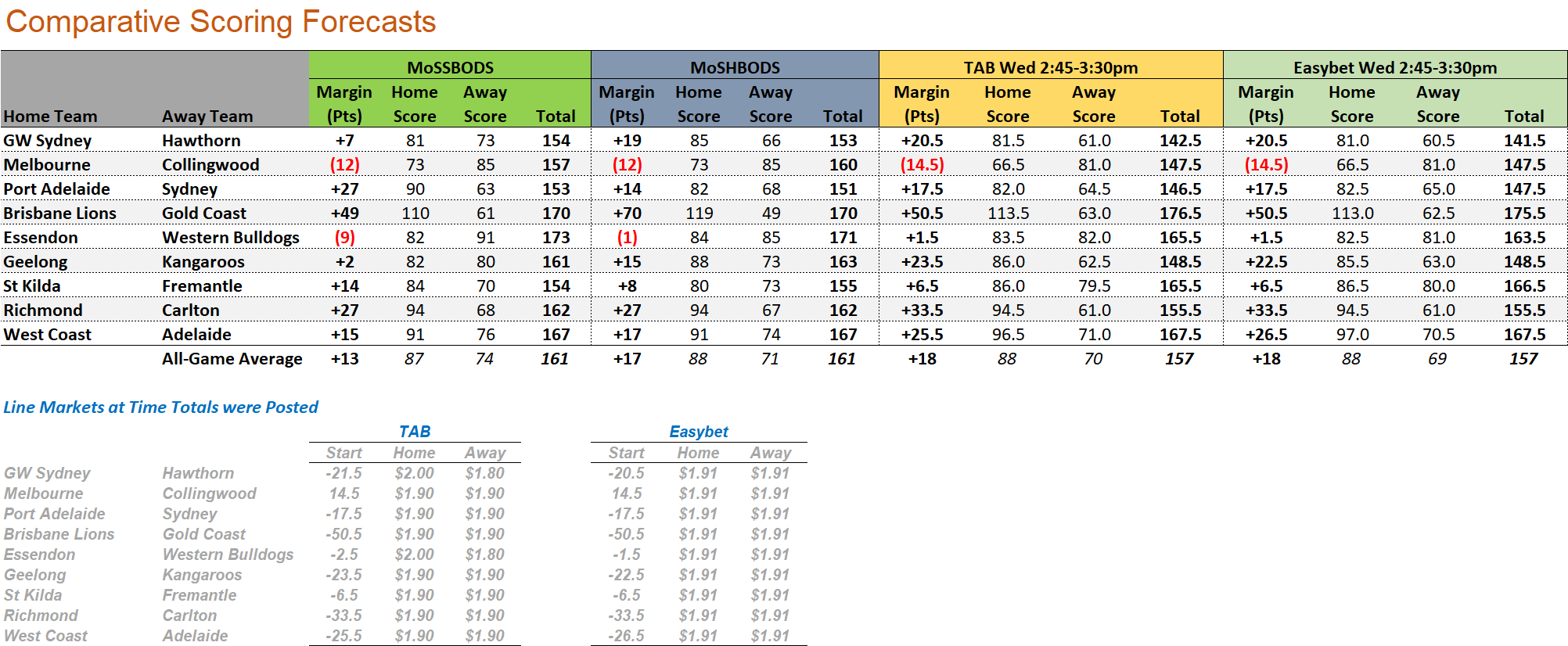 R20 - Score Forecasts.png