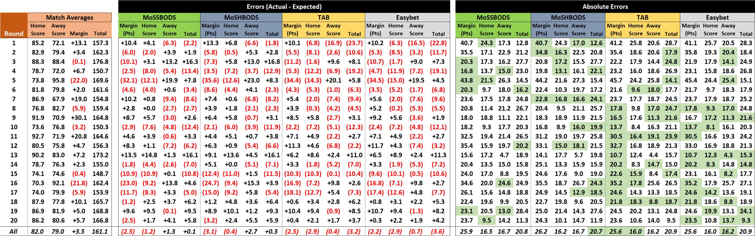 R21 - Score Performances.png