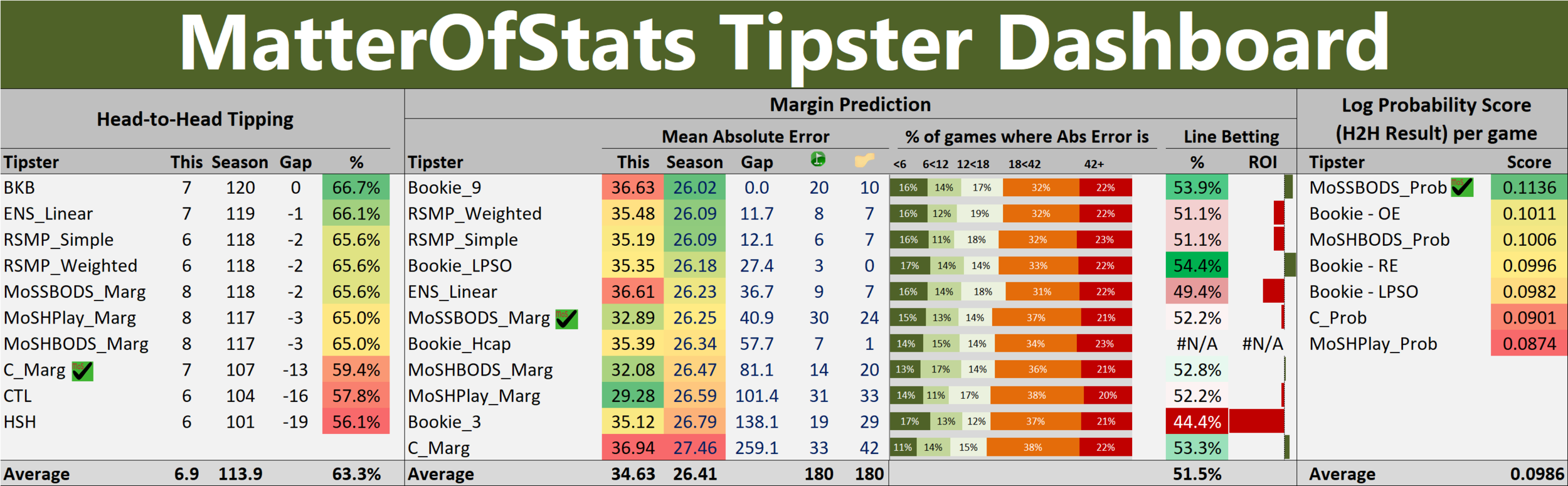 R21 - Tipster Dashboard.png