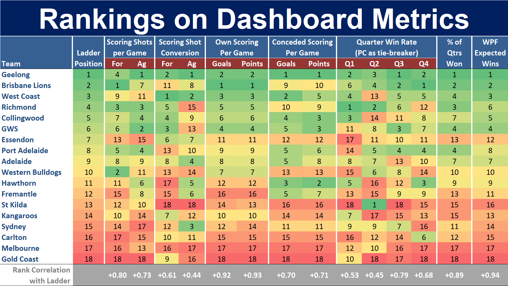 R21 - Rank on Dashboard Metrics.png