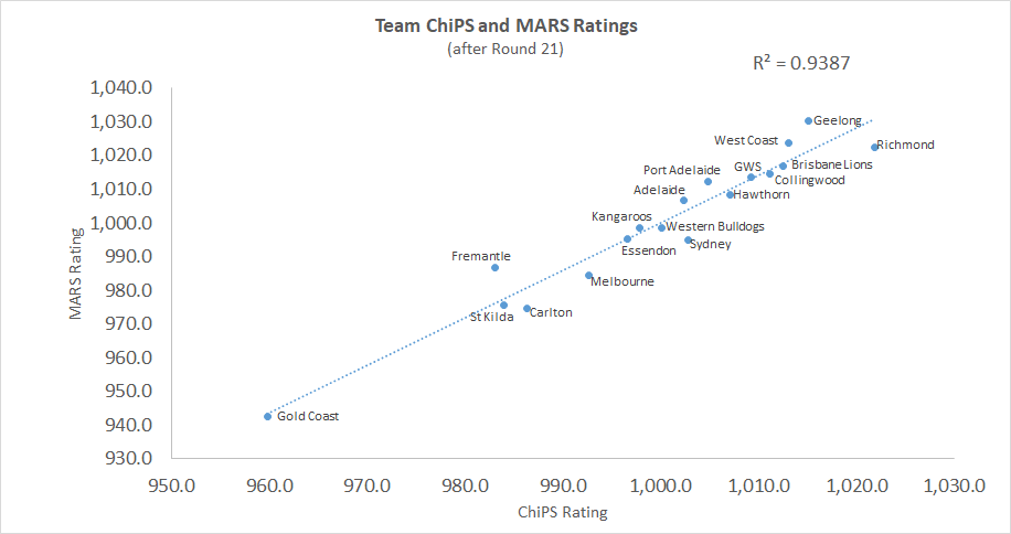 R21 - ChiPS and MARS - Chart.png