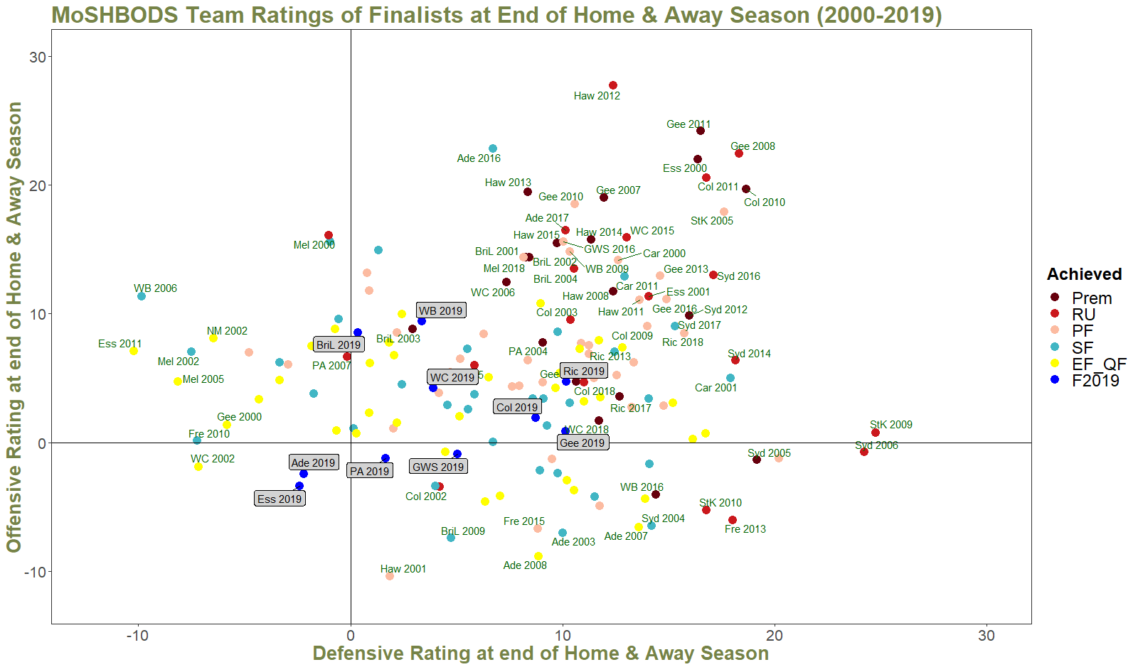 R22 - Ratings of Finalists and 2019 Teams.png