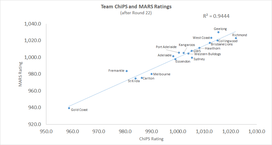 R22 - ChiPS and MARS - Chart.png