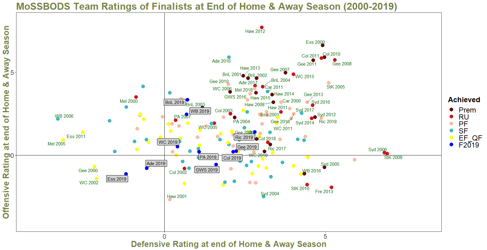 R22 - Ratings of Finalists and 2019 Teams - MoSSBODS.png