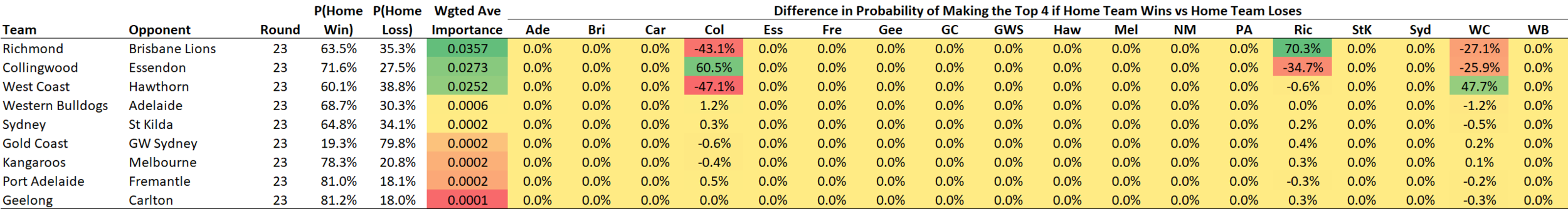 R23 - Game Importance - Top 4.png
